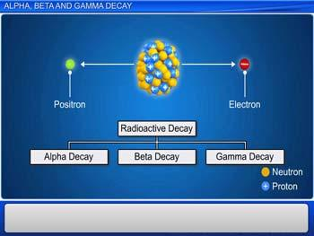 Animated video Lecture for Alpha, Beta, and Gamma Decay