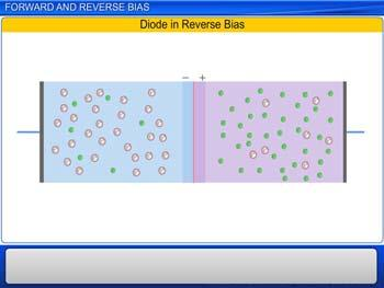 Animated video Lecture for Forward and reverse bias