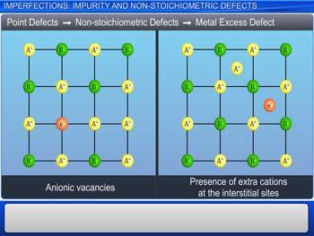 Animated video Lecture for Imperfections: Impurity And Non-Stoichiometric Defects