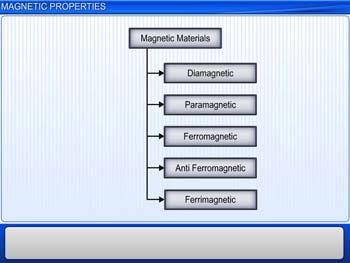 Animated video Lecture for Magnetic Properties