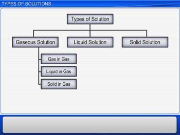 Animated video Lecture for Types Of Solutions