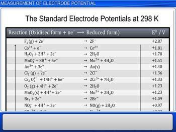 Animated video Lecture for Measurement of Electrode Potential