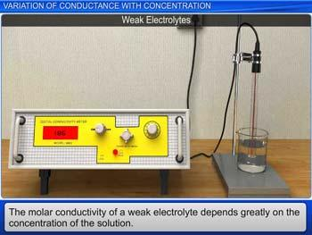 Animated video Lecture for Variation Of Conductance With Concentration