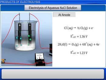 Animated video Lecture for Products of Electrolysis