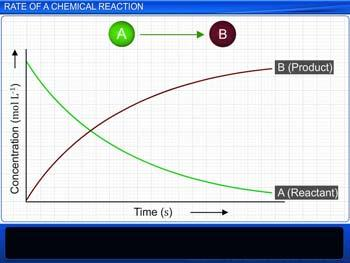 Animated video Lecture for Rate of a Chemical Reaction