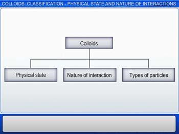 Animated video Lecture for Colloids: Classification - Physical State And Nature Of Interactions