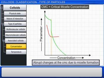 Animated video Lecture for Colloids: Classification - Type Of Particles
