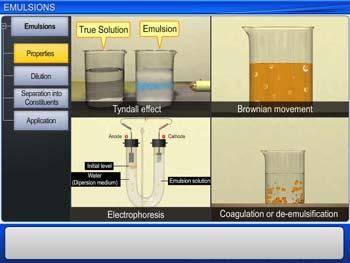 Animated video Lecture for Emulsions