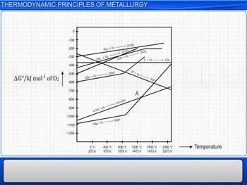 Animated video Lecture for Thermodynamic principles of Metallurgy