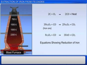 Animated video Lecture for Extraction Of Iron From Its Oxides