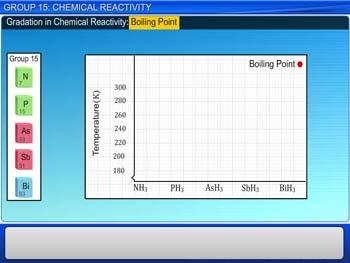 Animated video Lecture for Group 15: Chemical Reactivity
