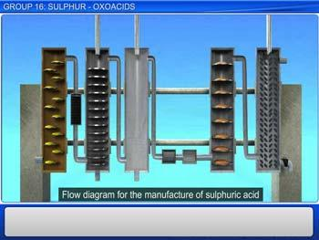 Animated video Lecture for Group 16: Sulphur - Oxoacids