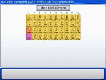 Animated video Lecture for d-Block: Position And Electronic Configuration