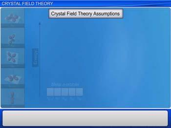 Animated video Lecture for Crystal Field Theory