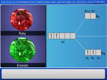 Animated video Lecture for Colour in Coordination Compounds and Limitations of Crystal Field Theory