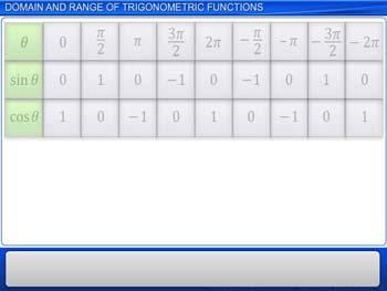 Animated video Lecture for Domain and Range of Trigonometric Functions