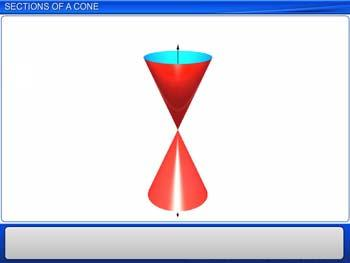 Animated video Lecture for Sections of a Cone