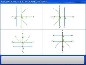 Animated video Lecture for Parabola and its Standard Equations