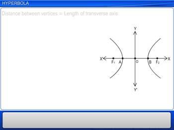 Animated video Lecture for Hyperbola