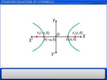 Animated video Lecture for Standard Equations of Hyperbola