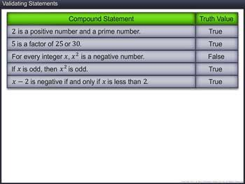 Animated video Lecture for Validating Statements