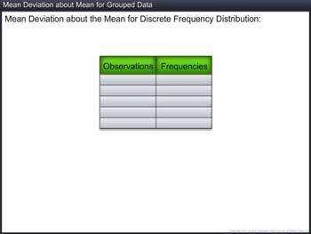 Animated video Lecture for Mean Deviation about Mean for Grouped Data