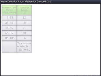 Animated video Lecture for Mean Deviation about Median for Grouped Data