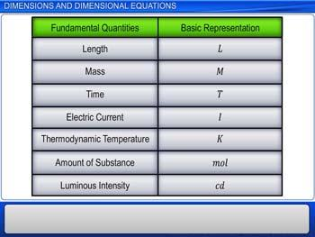Animated video Lecture for Dimensions and Dimensional Equations