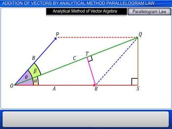 Animated video Lecture for Addition of Vectors by Analytical Method Parallelogram Law