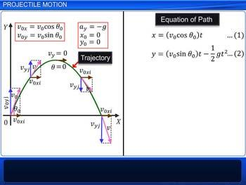 Animated video Lecture for Projectile Motion