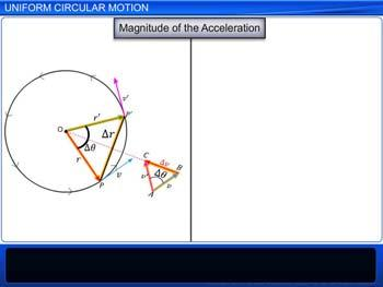 Animated video Lecture for Uniform Circular Motion
