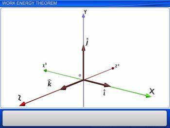 Animated video Lecture for Work Energy Theorem