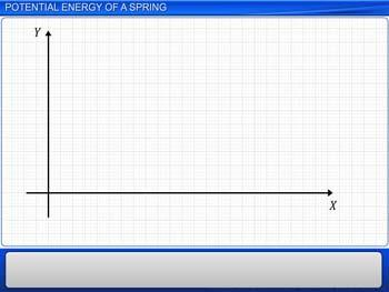 Animated video Lecture for Potential Energy of a Spring