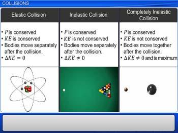 Animated video Lecture for Collisions