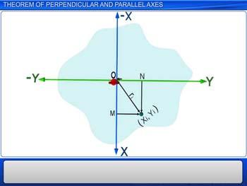 Animated video Lecture for Theorem of Perpendicular and Parallel Axes