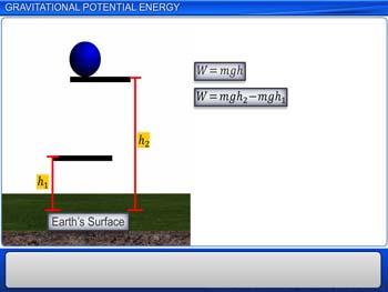 Animated video Lecture for Gravitational Potential Energy