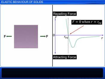 Animated video Lecture for Elastic Behaviour of Solids