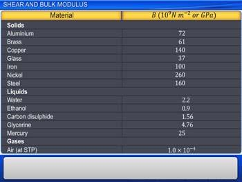 Animated video Lecture for Shear and Bulk Modulus