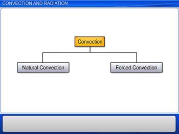 Animated video Lecture for Convection and Radiation