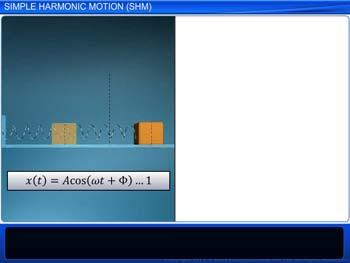 Animated video Lecture for Simple Harmonic Motion