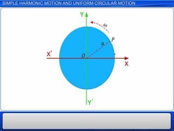 Animated video Lecture for SIMPLE HARMONIC MOTION AND UNIFORM CIRCULAR MOTION