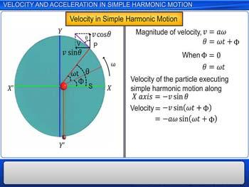 Animated video Lecture for Velocity and Acceleration in SHM