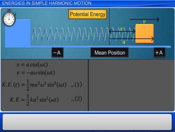 Animated video Lecture for ENERGIES IN SIMPLE HARMONIC MOTION