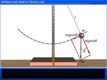 Animated video Lecture for Spring and Simple Pendulum