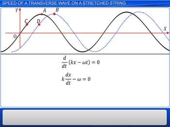Animated video Lecture for Speed of a Transverse Wave on a Stretched String