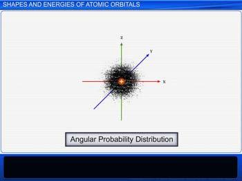 Animated video Lecture for Atomic Orbitals: Shapes And Energies