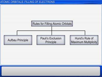 Animated video Lecture for Atomic Orbitals: Filling Of Electrons