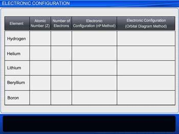 Animated video Lecture for Electronic Configuration