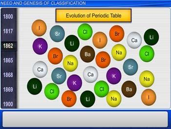 Animated video Lecture for Need And Genesis Of Classification