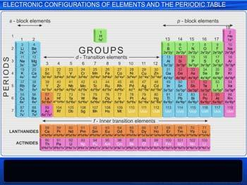 Animated video Lecture for Electronic Configurations Of Elements